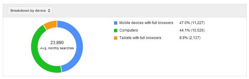 keyword planner data pencarian berdasar perangakt