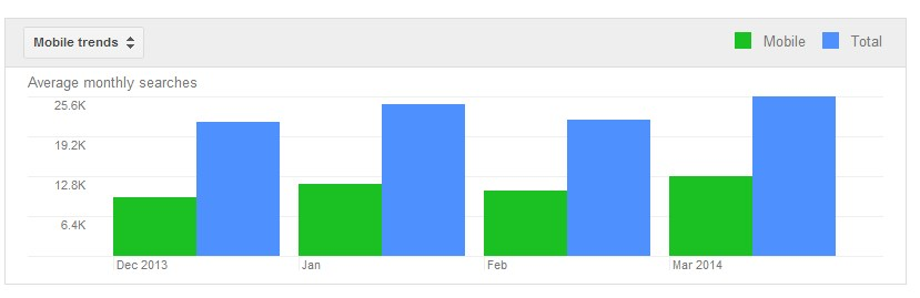 keyword planner mobile trend