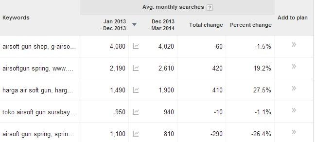 keyword planner persentase perubahan pencarian