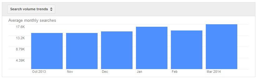 keyword planner tren jumlah pencarian
